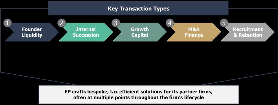 Key Transaction Types